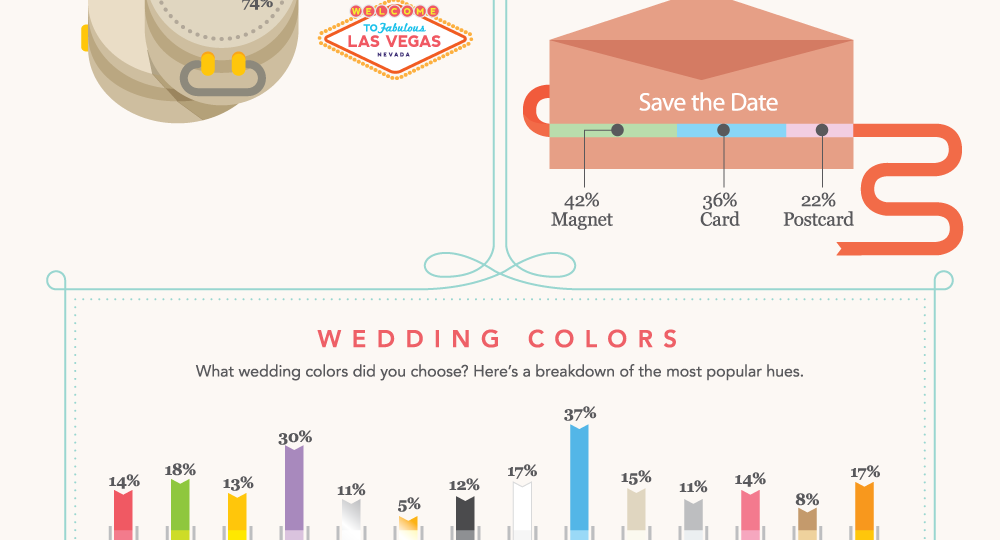 Wedding-Statistics-Los-Angeles-Catering-coordinator-wedding-2