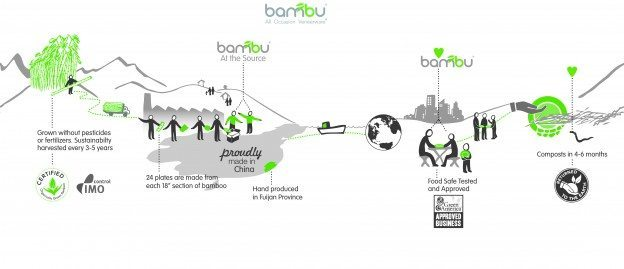 bambu-Veneerware-Backstory1-624x269